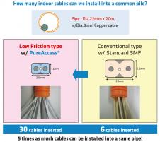 Low Friction Indoor Cable