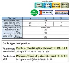 Single tube cable (0.9mm tight buffered fiber)